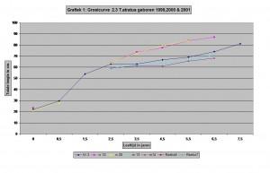 Grafiek 1